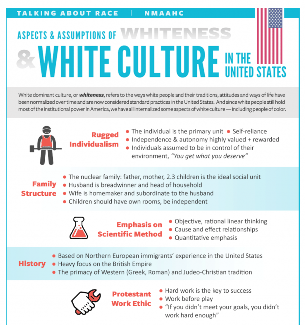 Family Structure Scientific Method And Justice Are Aspects Of White Culture Says National Museum Of African American History